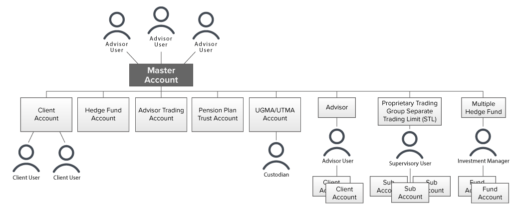 Advisor Account Structure